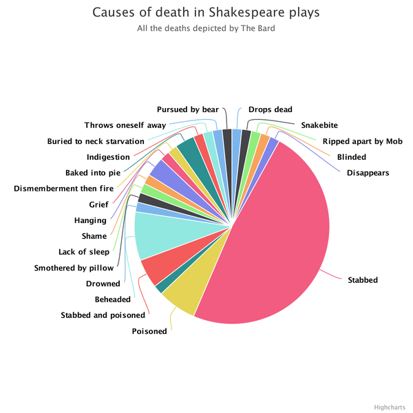 Shakespearess methods of madness